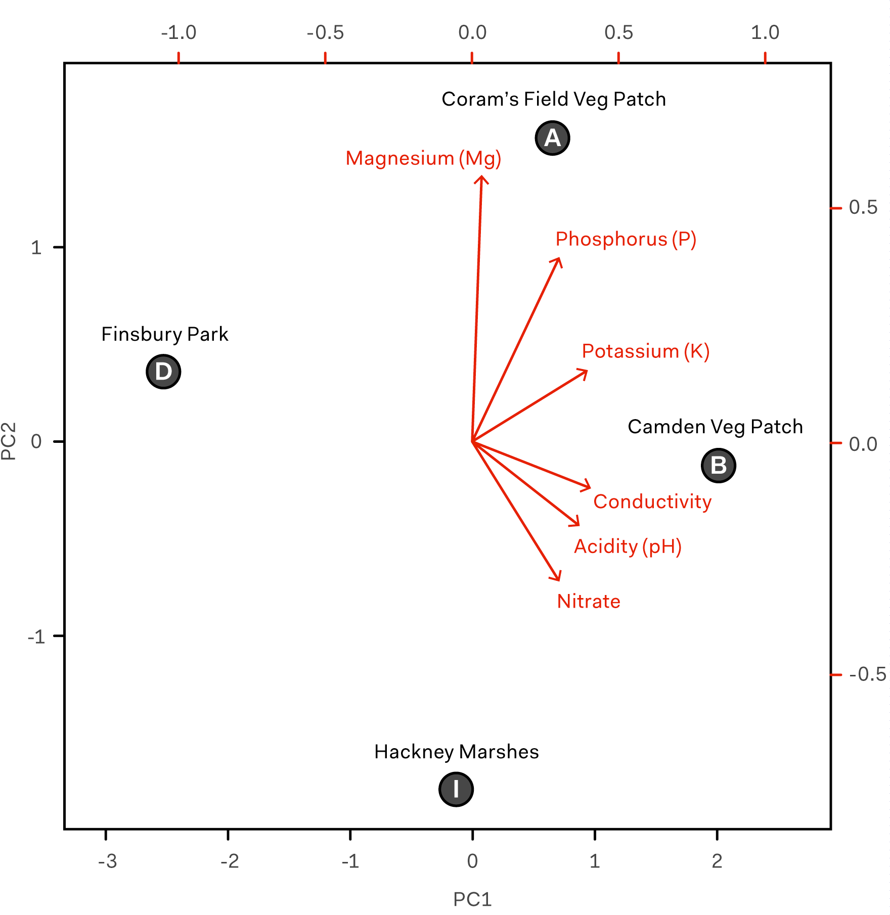 Principal Component Analysis graph