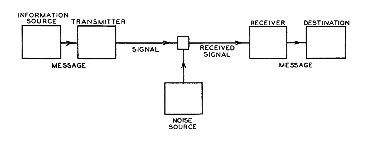 Shannon-Weaver Model of Communication